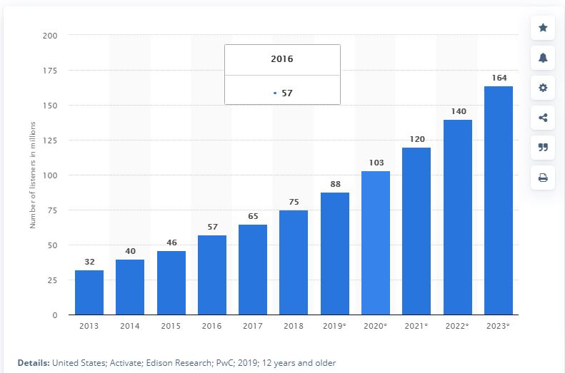 Podcast Audience 2013 to 2023